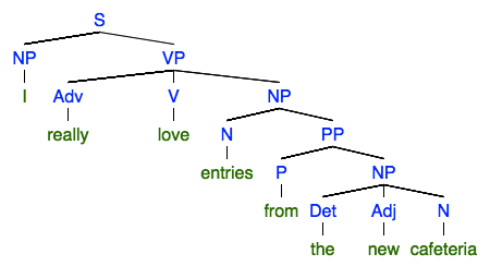 Natural language basics with textblob reading and writing a declarative sentence consists of a noun phrase the subject and a verb phrase the predicate the verb phrase has a verb followed optionally ccuart Choice Image